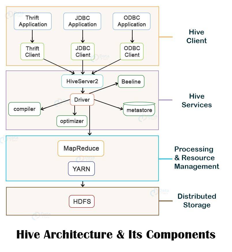 hive-architecture-and-its-components